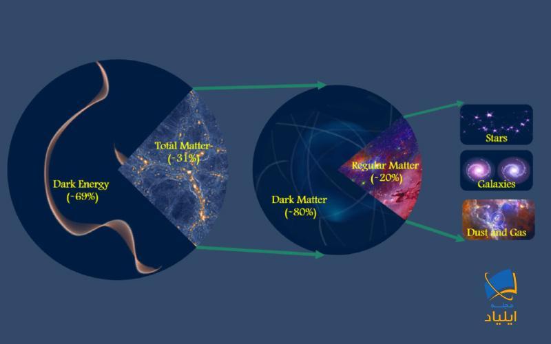 مقدار کل مادهی موجود در جهان چقدر است؟
